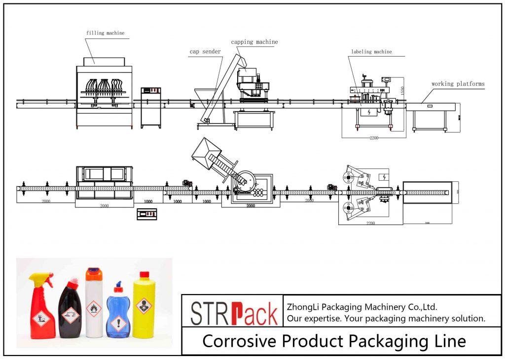 Automatisk korrosiv produktemballasje